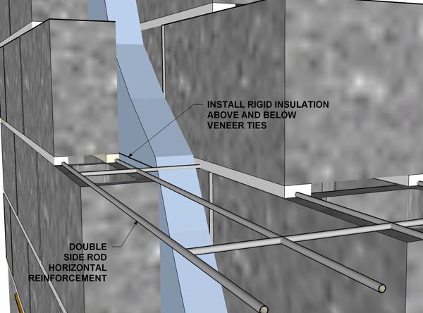 Veneer Anchoring System