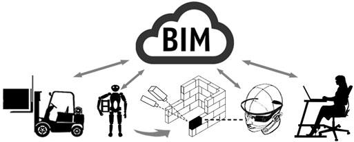 Humanoids, Bio Bricks and BIM