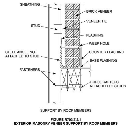 Flashing RoofWall Intersections  Masonry Magazine