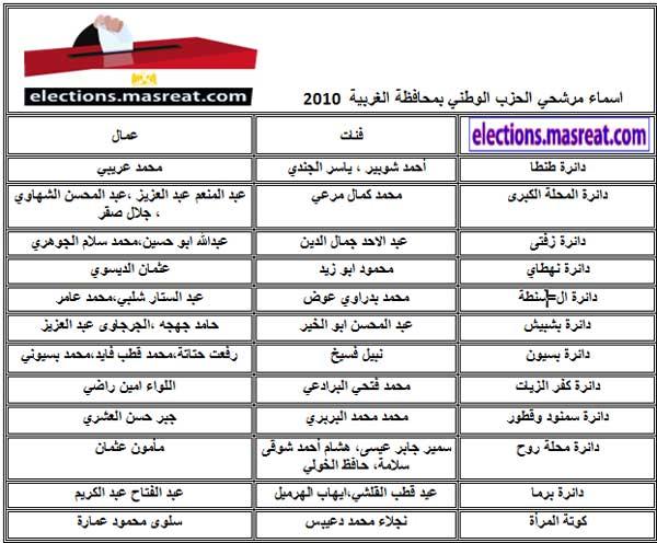 قائمة اسماء مرشحي الحزب الوطني بالغربية مجلس الشعب 2010