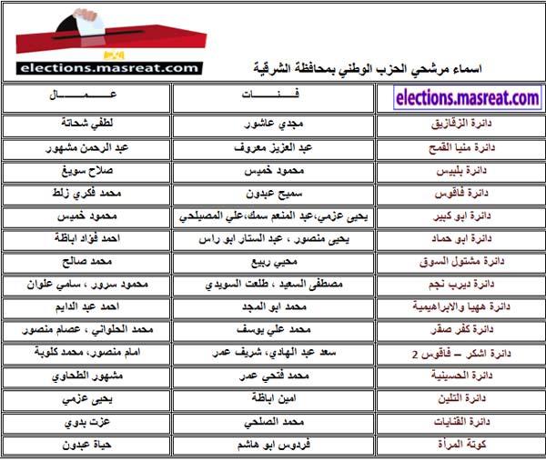 قائمة اسماء مرشحي الحزب الوطني بالشرقية مجلس الشعب 2010