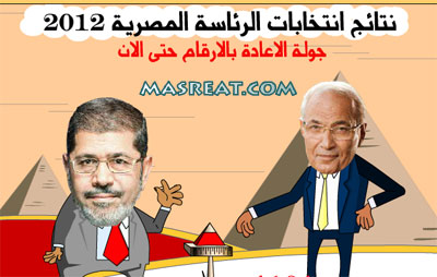 نتائج الانتخابات الرئاسية المصرية 2012 بشكل حي ومباشر بالارقام