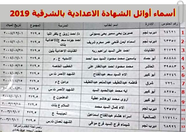 أوائل نتيجة الاعدادية محافظة الشرقية 2019