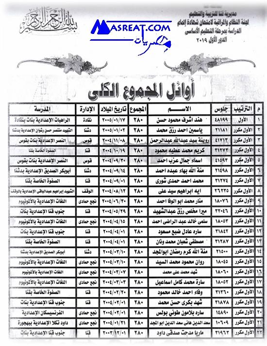 أسماء أوائل نتيجة اعدادية محافظة قنا 2019