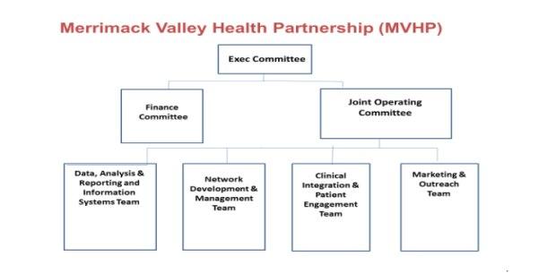 Merrimack Valley Aco In Partnership With Allways Health Plan Mass Gov
