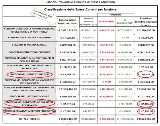 spese correnti 2014