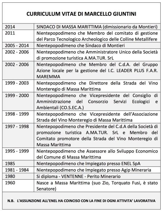 CURRICULUM-VITAE-DI-MARCELLO-GIUNTINI 888