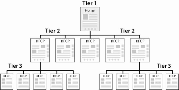 tiers-chart