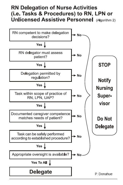 Algorithm 2  Accept or Reject an Assignment  Nursing Practice  Nursing Resources