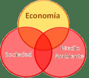 Índice de Sostenibilidad