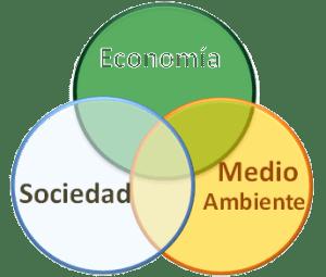Símbolo de sostenibilidad con impacto positivo en economía y negativo en el medio ambiente