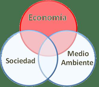 Símbolo de sostenibilidad con impacto muy negativo en la economía
