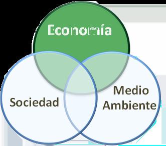 Símbolo de sostenibilidad con impacto positivo en la economía