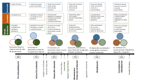 Evolución de la Sostenibilidad en la Historia Industrial