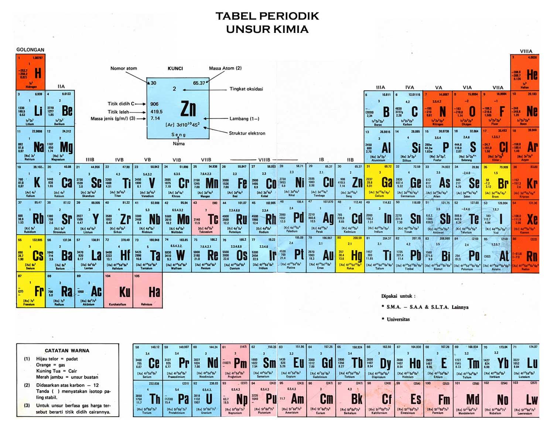 Tabel periodik unsur kimia hd lengkap dan keterangan mastah download tabel periodik unsur kimia hd lengkap rumus keterangan ccuart Images