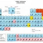 Tabel periodik unsur kimia hd lengkap dan keterangan mastah download tabel periodik unsur kimia hd lengkap rumus keterangan urtaz Choice Image