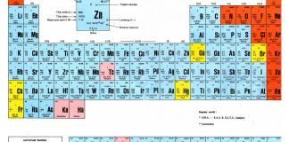 Tabel periodik unsur kimia dan keterangan archives mastah tabel periodik unsur kimia hd lengkap dan keterangan urtaz Image collections