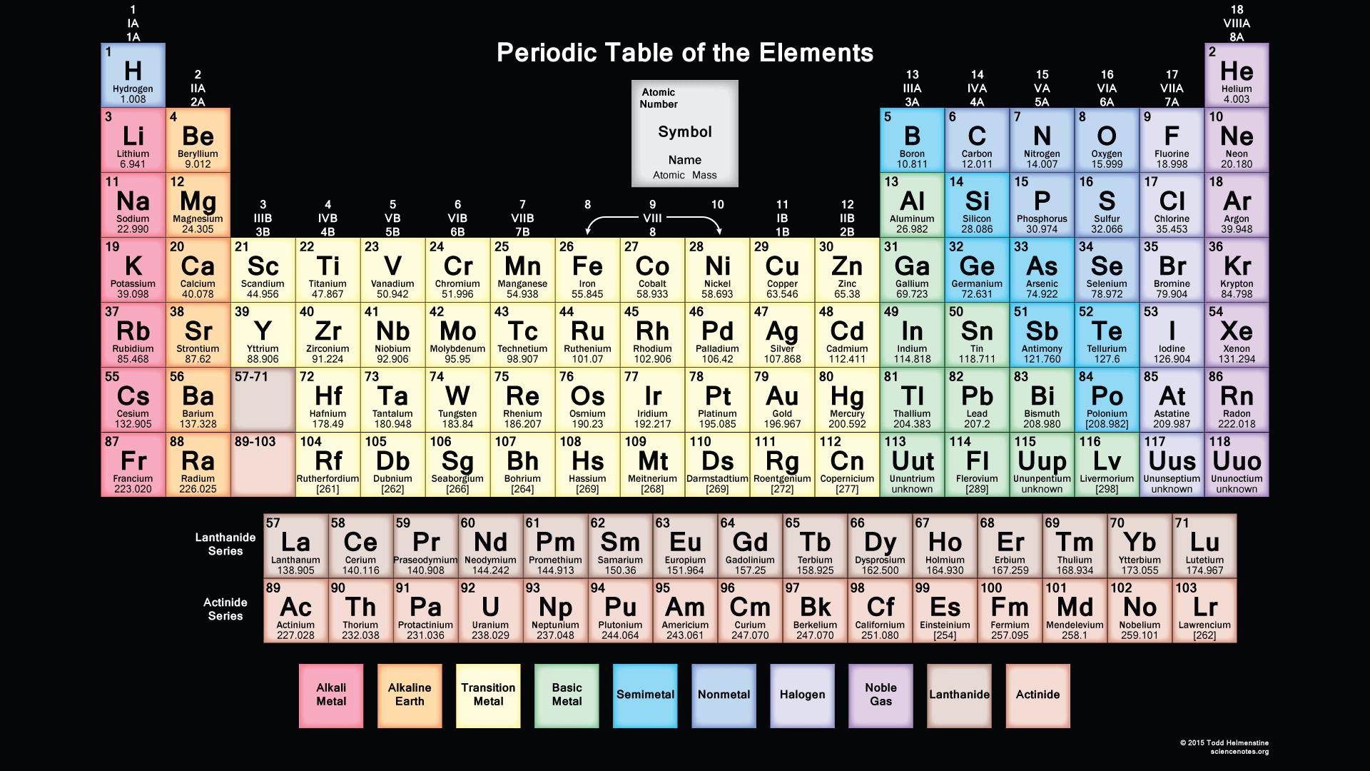 Tabel periodik unsur kimia hd lengkap dan keterangan mastah tabel periodik unsur kimia hd lengkap dan keterangan urtaz Choice Image