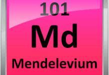 Mendelevium (Md) : Penjelasan Unsur, Sifat, Manfaat dan Kegunaan