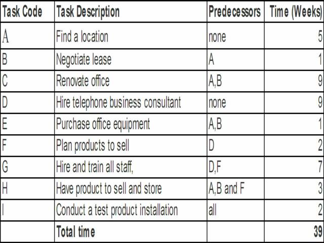 Operations Management - Decision Making Tools