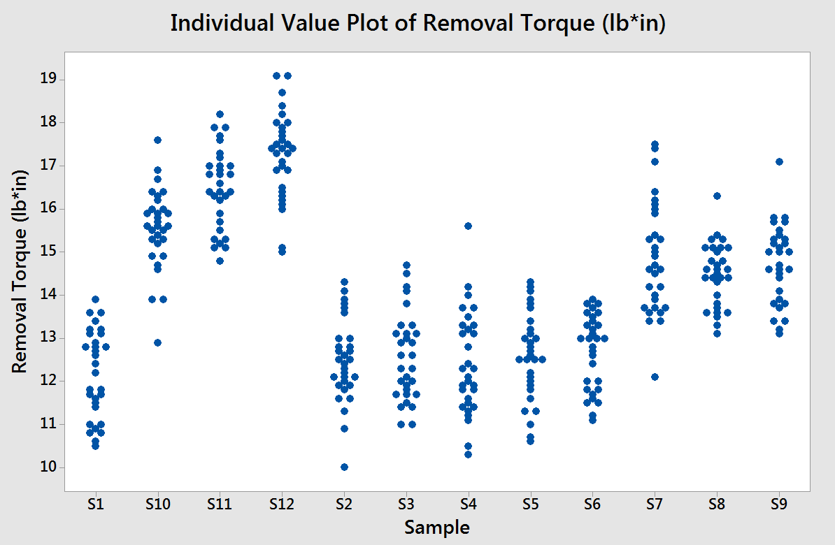 How To Plot Individual Values With A Mean Line In Minitab
