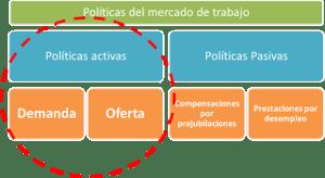 Políticas del mercado de trabajo