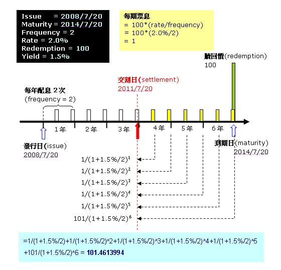 EXCEL財務函數-PRICE