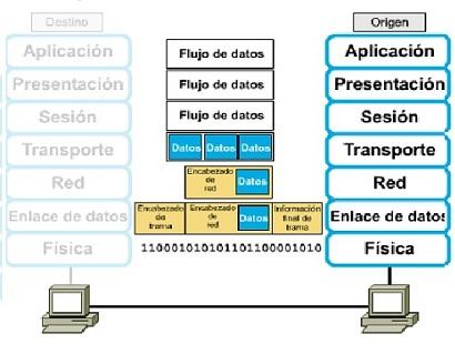Resultado de imagen para Origen del encapsulamiento en paquetes de datos.