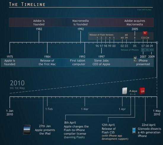 online-video-encoding-formats-war-adobe-apple-timeline_3.jpg