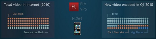 online-video-encoding-formats-war-video-flash-h264_2.jpg