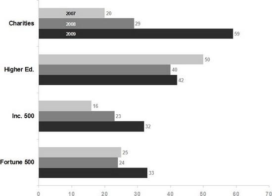 using-social-media-blogging-adoption-different-factors.jpg