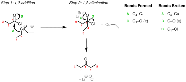Addition of organocuprates (Gilman reagents) to acid