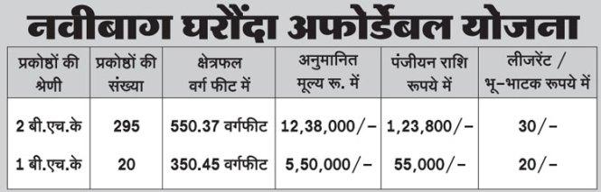 BDA Bhopal New Housing Scheme 2016 Gharonda Navibagh