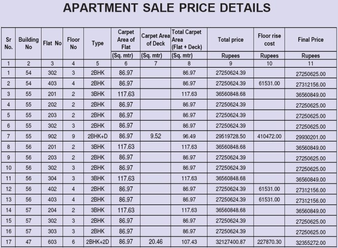 CIDCO Lottery 2017 Flats Details & Price