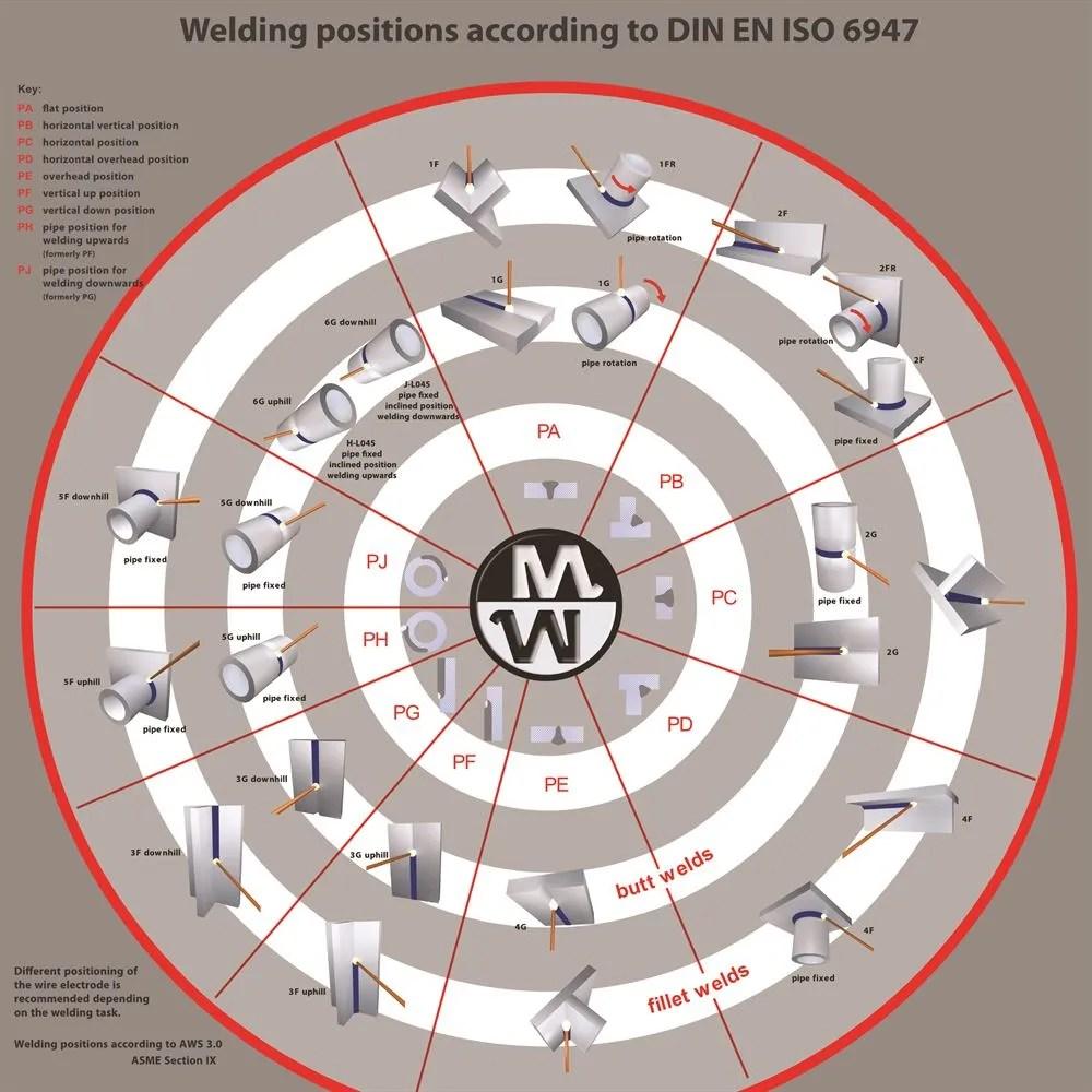 medium resolution of welding positions to din en iso 6947