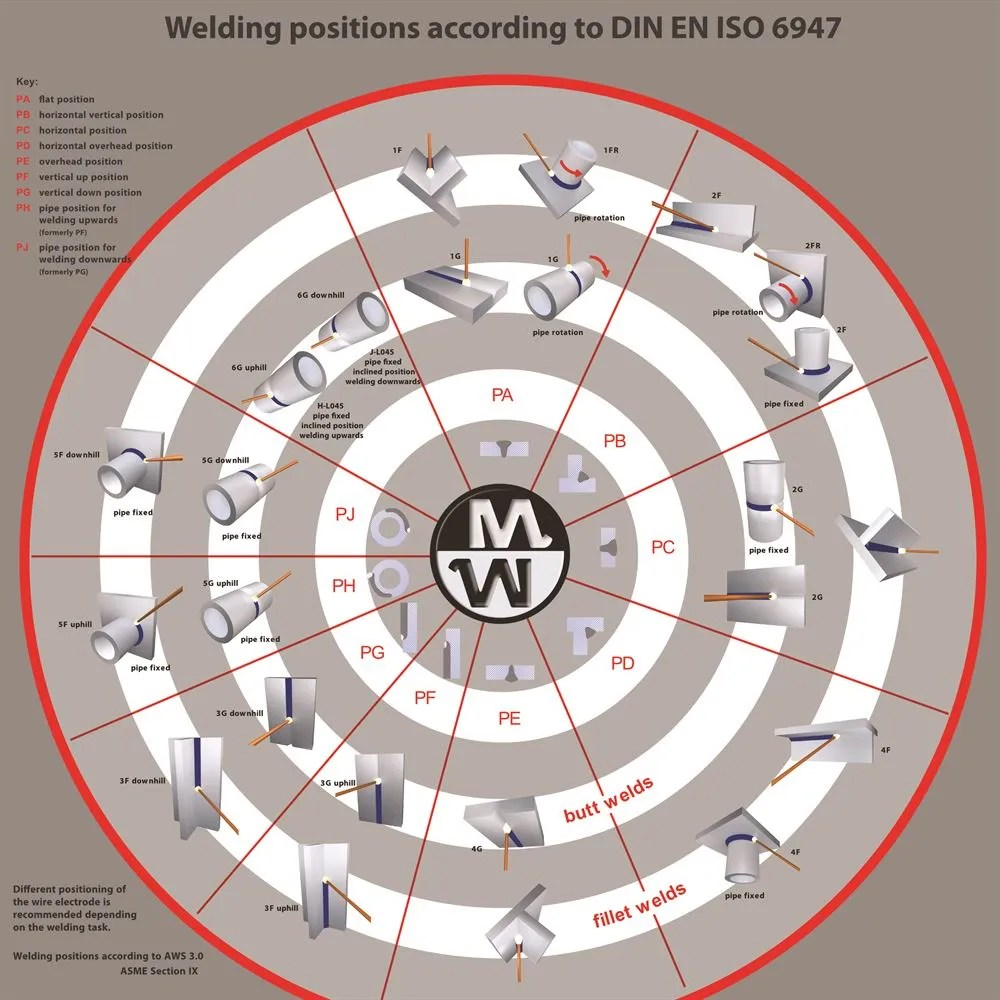 hight resolution of welding positions to din en iso 6947