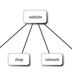 diagram of webpage [ 1946 x 1058 Pixel ]