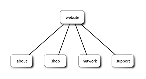 small resolution of diagram of webpage