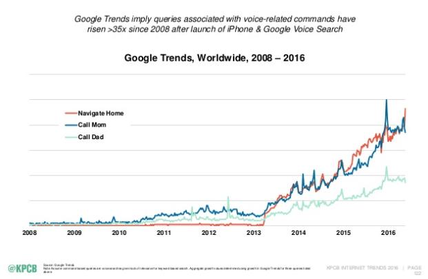 voice-search-google-trend