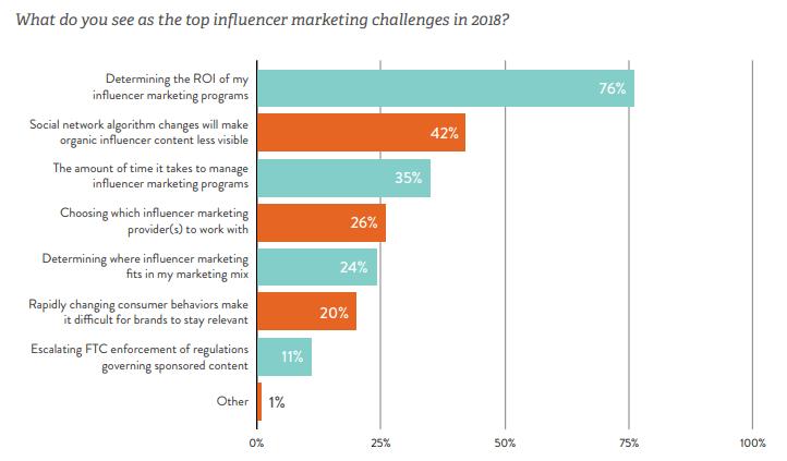 top-influencer-challenge