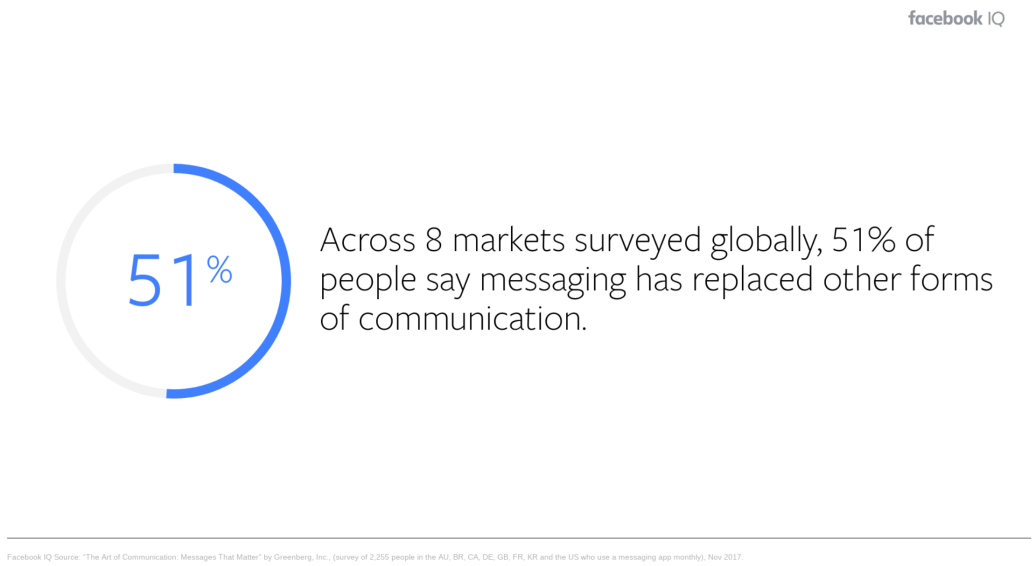 messaging-replacing-other-forms-of-communication