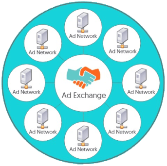 Ad exchange connected to ad networks graphic