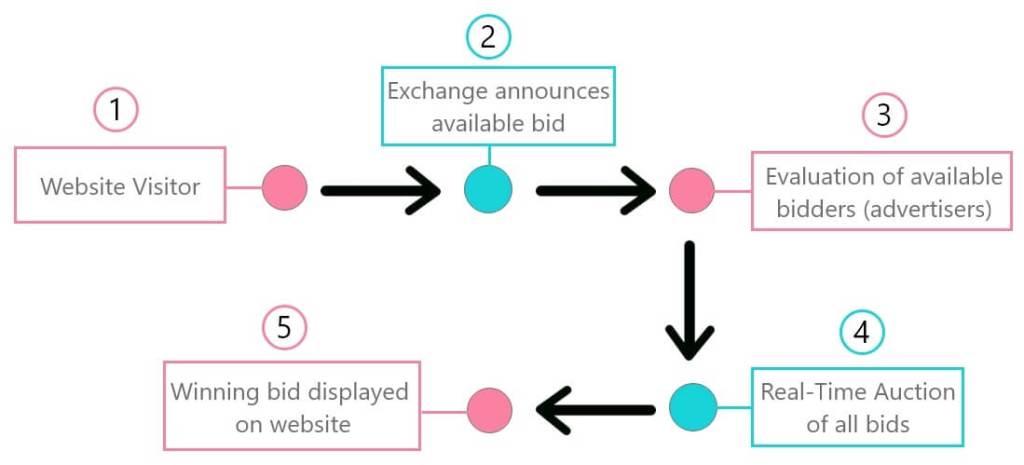 Ad exchange explained graphic
