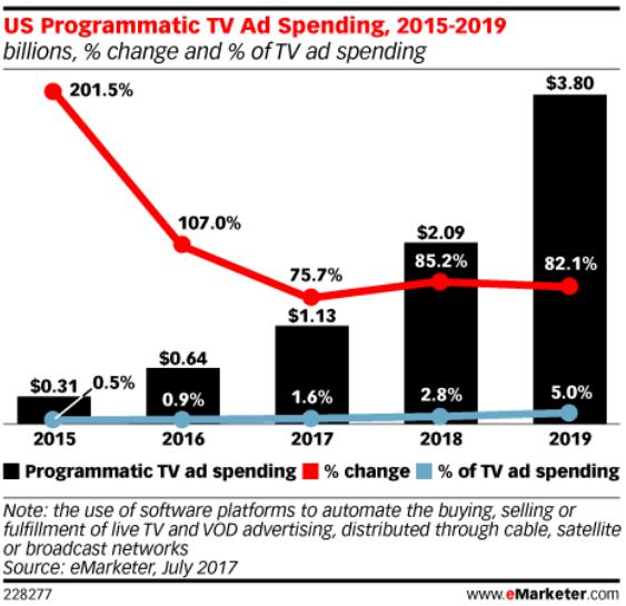 tv-ad-spending-2015-2019