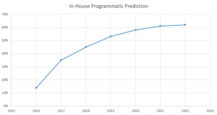 in-house-programmatic-prediction