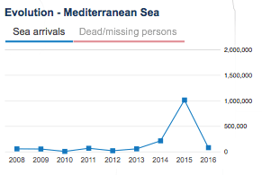 Depiction of the amount of migrant crossings each year, and Jan.-Feb. 2016. Source: UNHCR