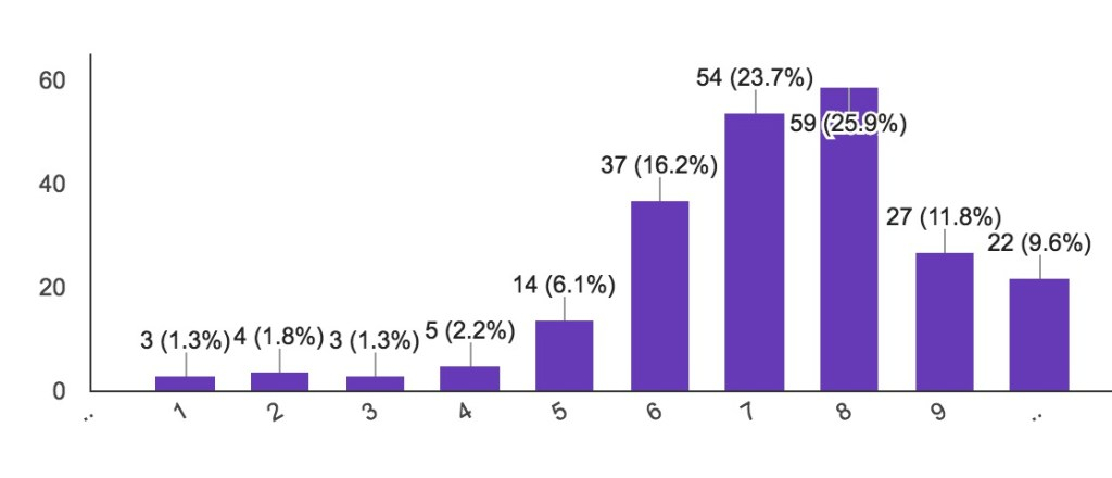 Distribution of self-recorded average stress levels of Collegiate Upper School Students.