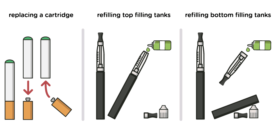 Replacing a cartridge and refilling a tank electronic