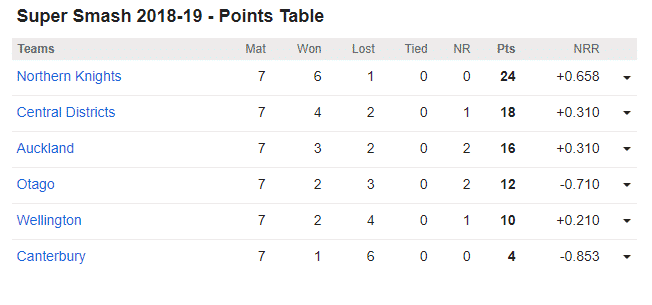 Central Districts vs Northern Knights, 22nd Super Smash Match: Points Table