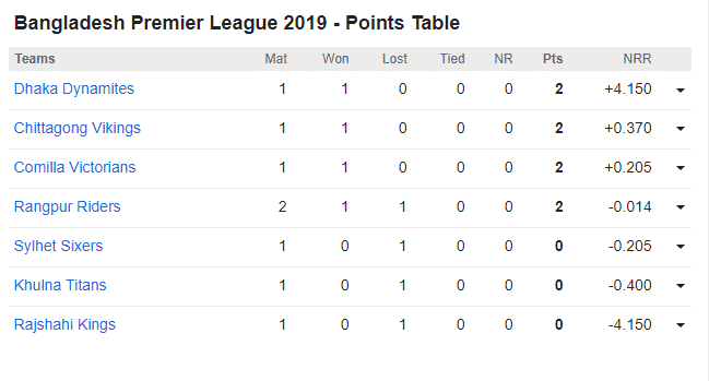 Dhaka Dynamites vs Khulna Titans, 5th BPL Match: Bangladesh Premier League 2019 - Points Table